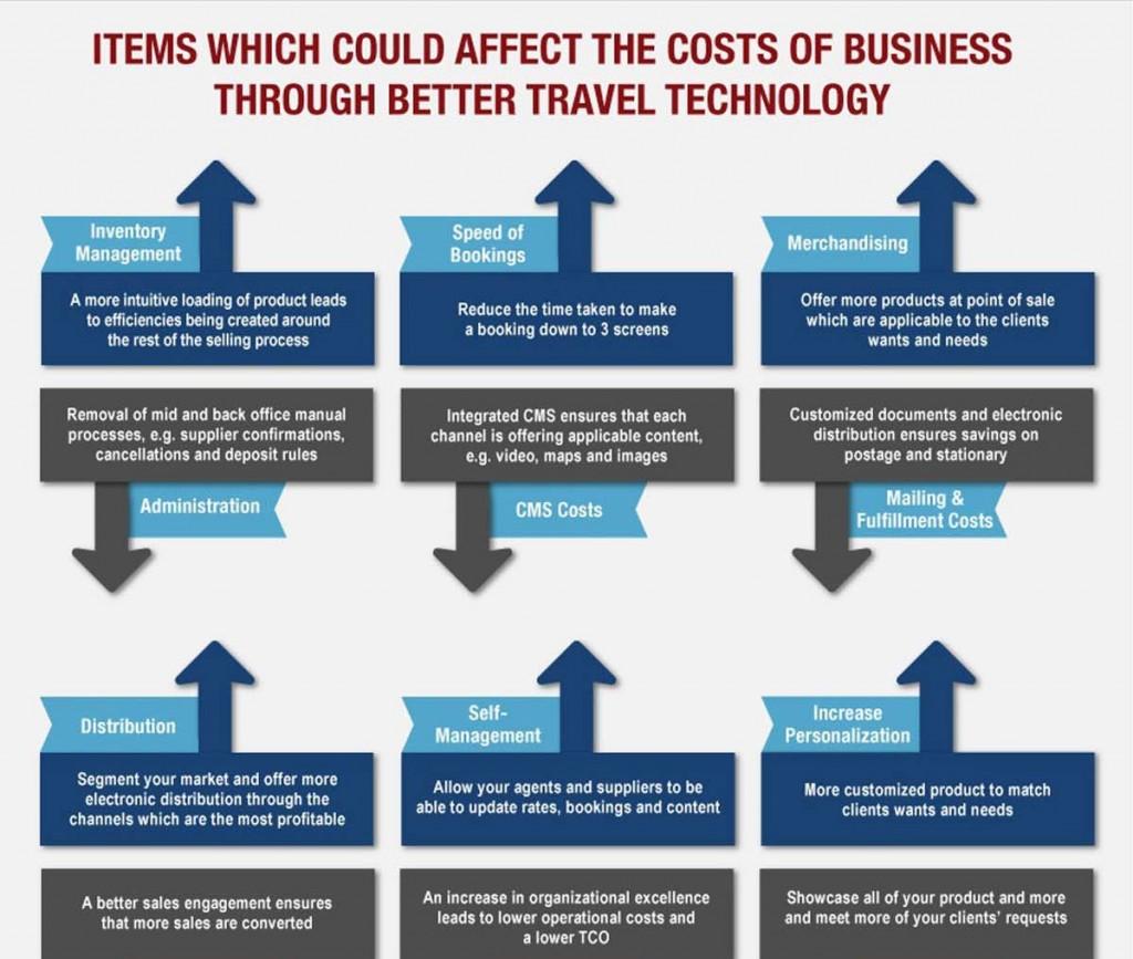 el-coste-de-la-tecnologia-andalucialab-infografia