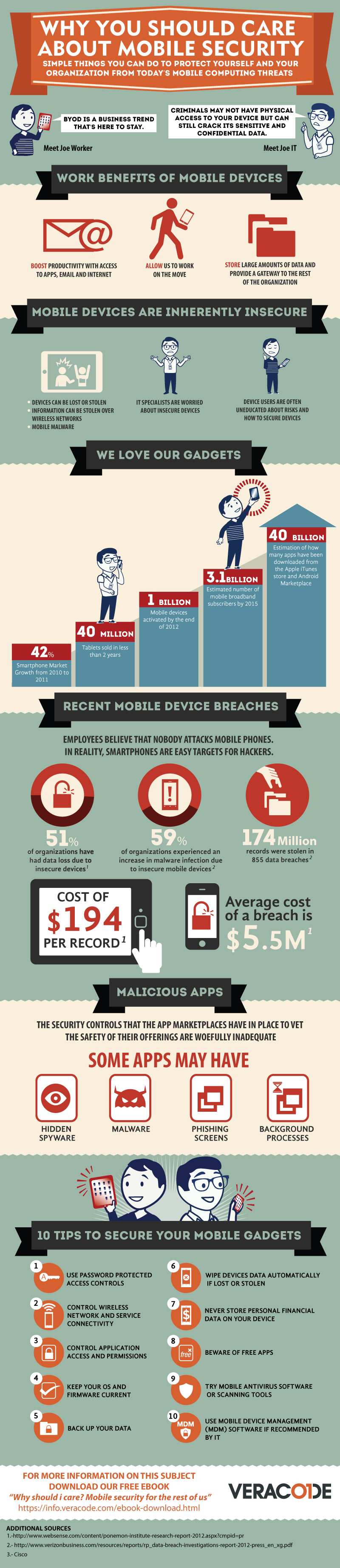 byod-veracode-infographic