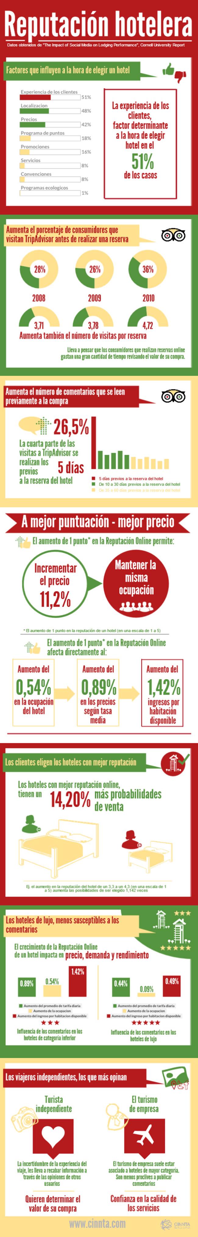 infografia-reputacion-hotelera-cinnta