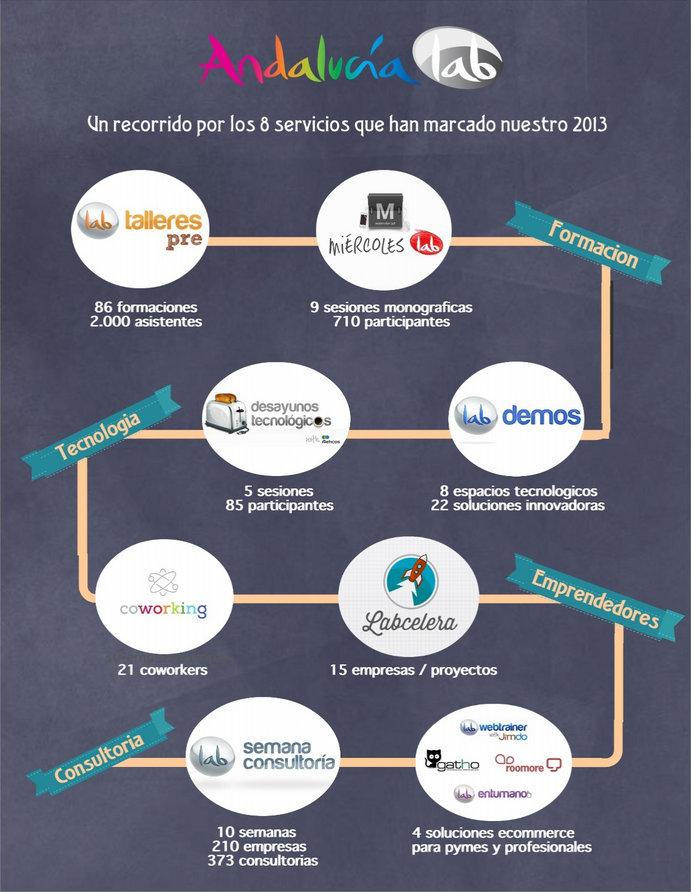 infografia-servicios-andalucialab-2013