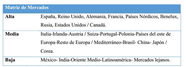 matriz-de-mercados-plan-de-accion-andalucia-2014