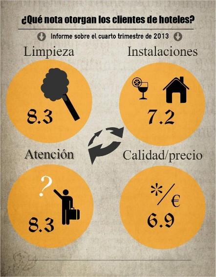 factores-que-puntuan-para-los-clientes-de-hoteles3