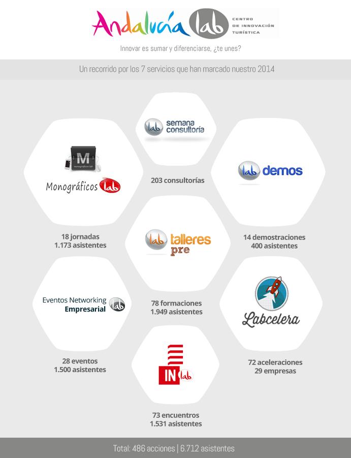 infografia-andalucialab-2014