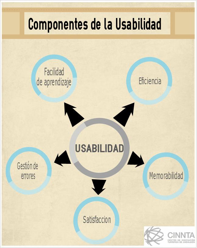 componentes-usabilidad