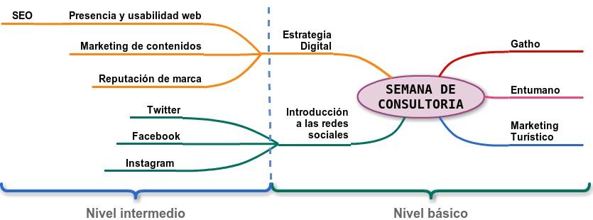 hoja-ruta-consultoria-andalucialab