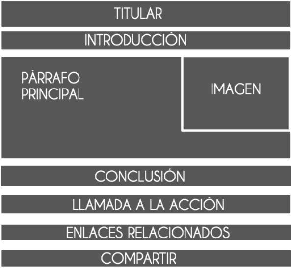 estructura-post-sepulima