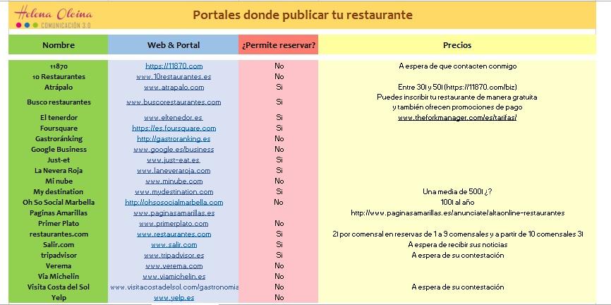 los-portales-gastronomicos-tu-mejor-comercial