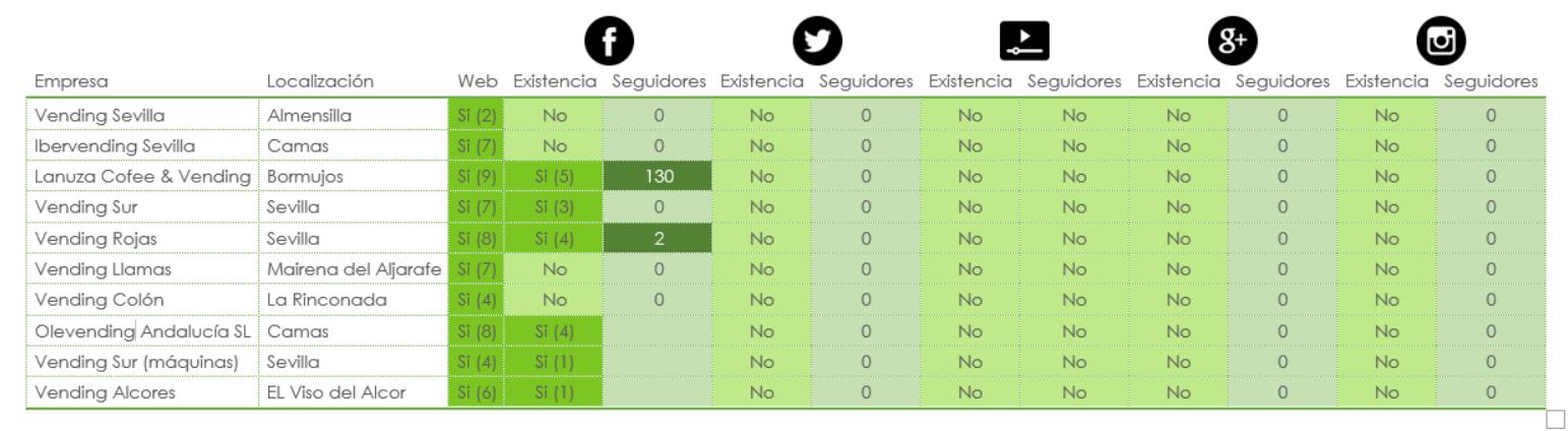 Figura. Análisis de la presencia / ausencia de empresas de Vending en algunas Redes Sociales. Fuente: propia.